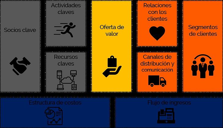 GFS bmc business model canvas