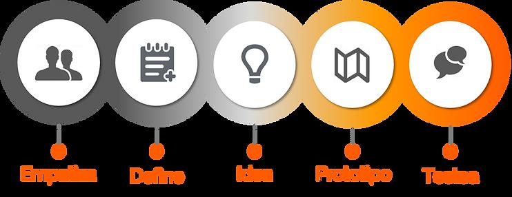 GFS Design Thinking fases (empatiza, define, idea, prototipo, testea)