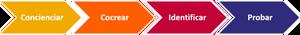 gfs organizaciones líquidas