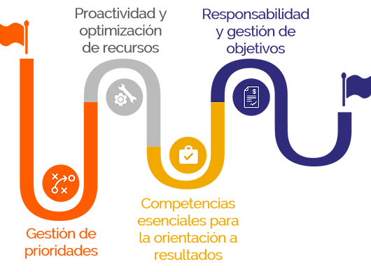 SGS GFS. gestión de prioridades. proactividad y optimización de recursos. competencias esenciales para la orientación a resultados. responsabilidad y gestión de objetivos