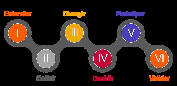Design Sprint GFS fases (entender, definir, divergir, decidir, prototipar, validar)