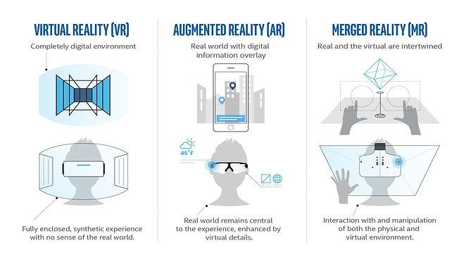 AR vs VR vs MR