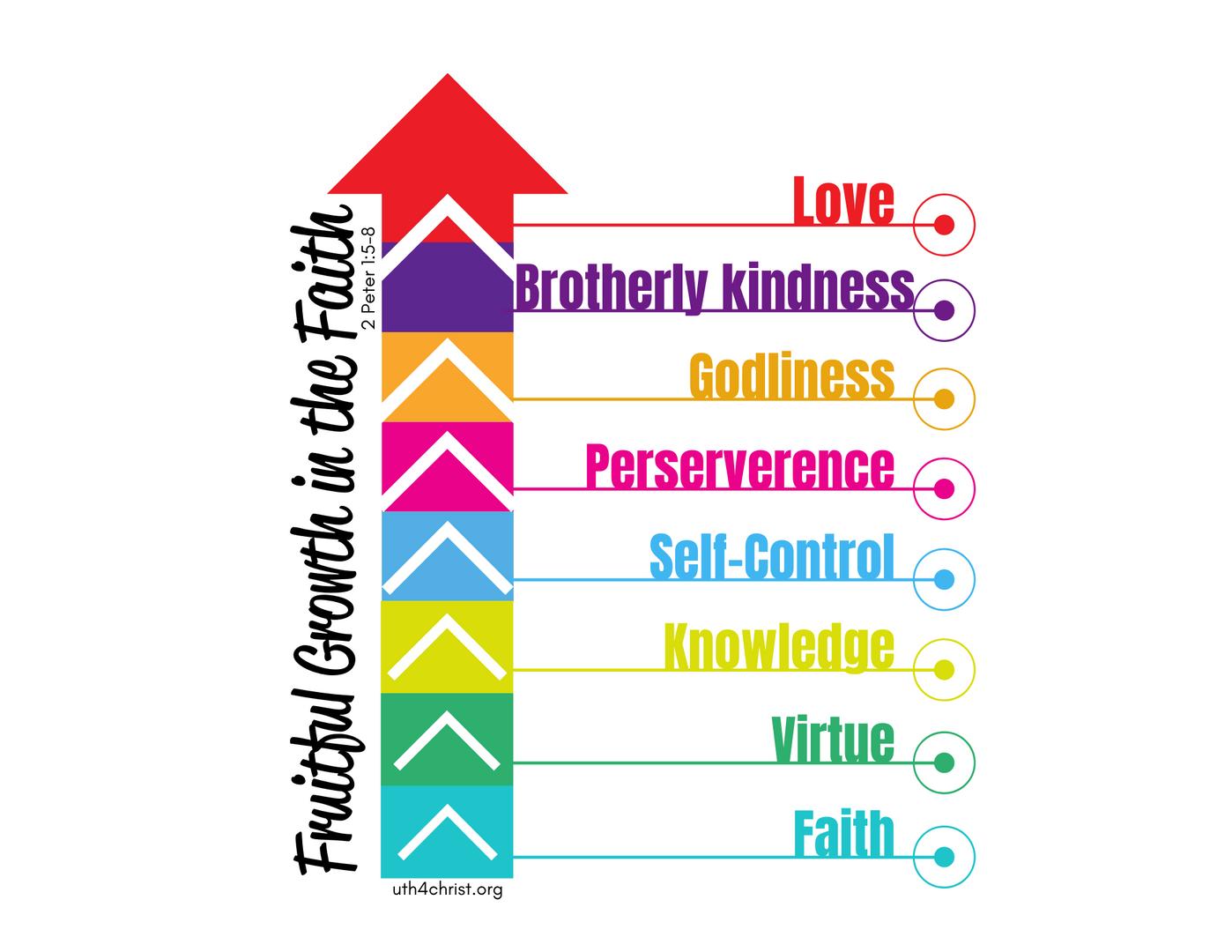 Fruitful Growth in the Faith