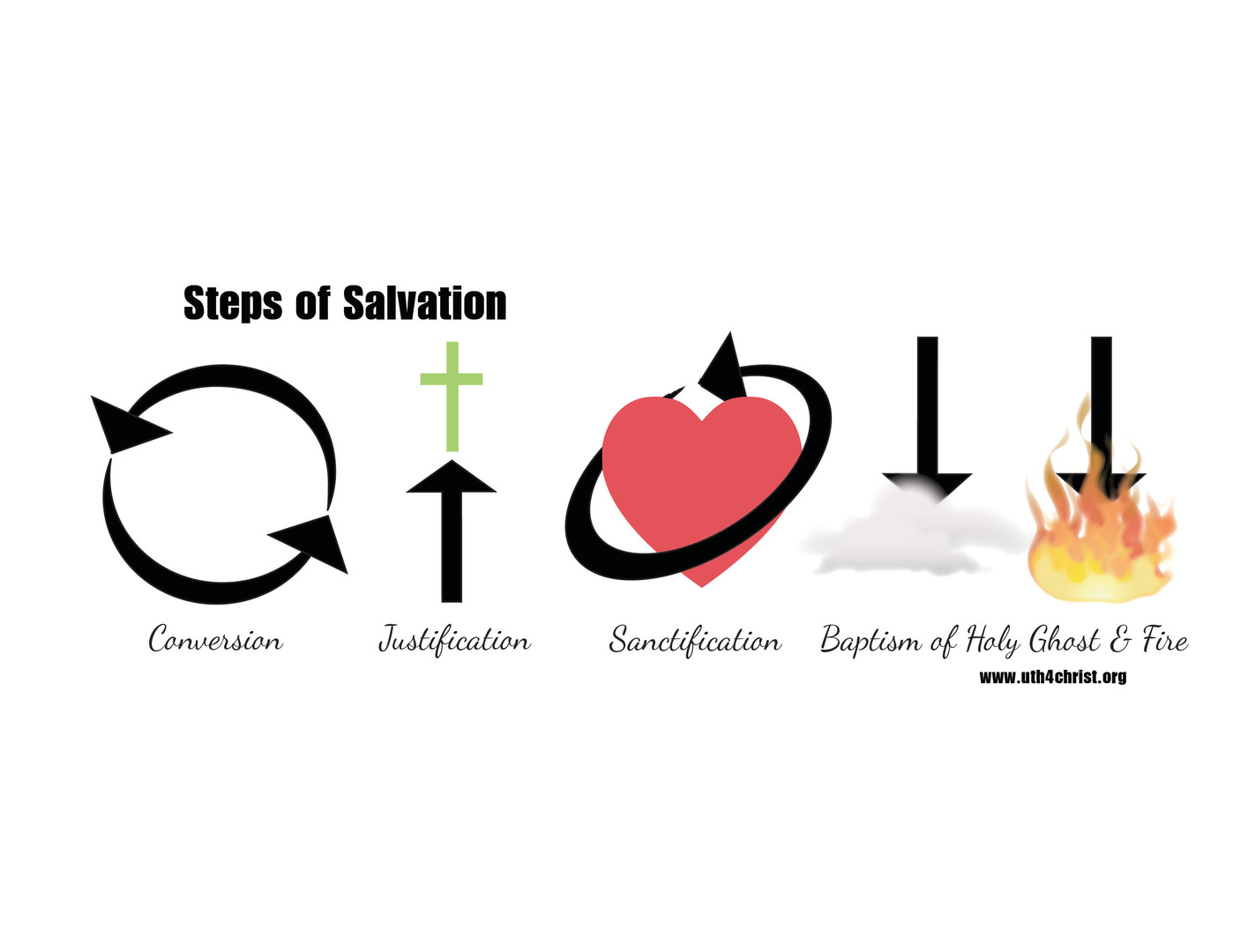 Steps of Salvation
