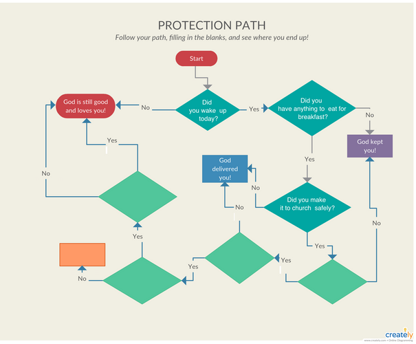 Protection Path