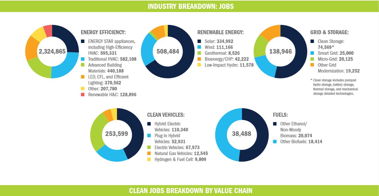 Clean jobs breakdown by E2