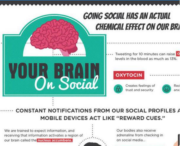 Social Media On Your Brain
