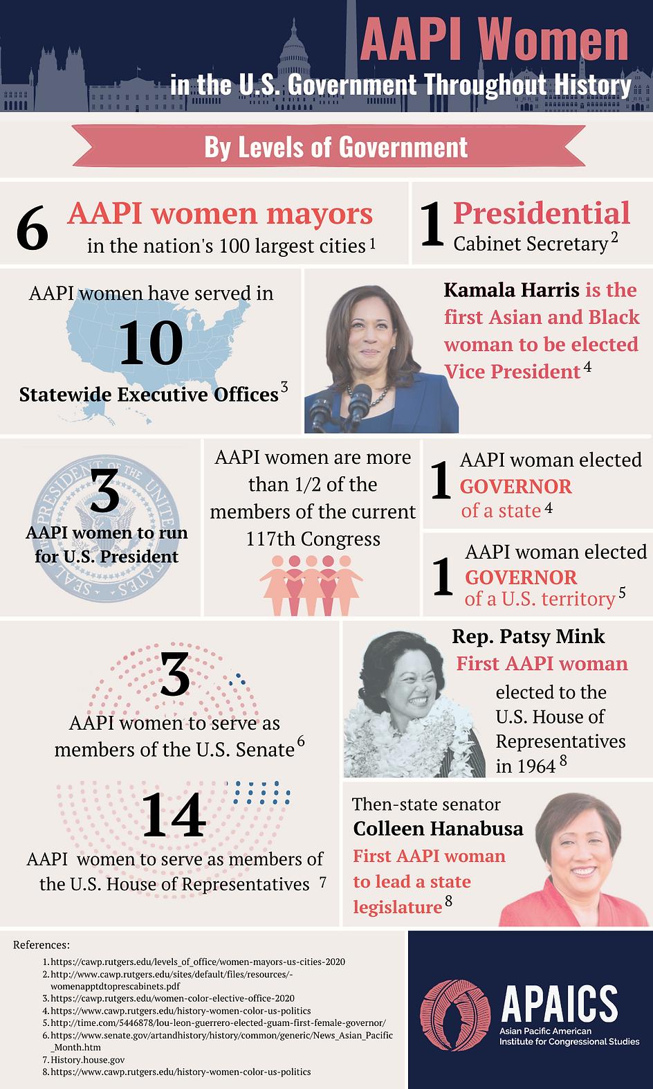 Current-AAPI-Women-thru-History-2020_202