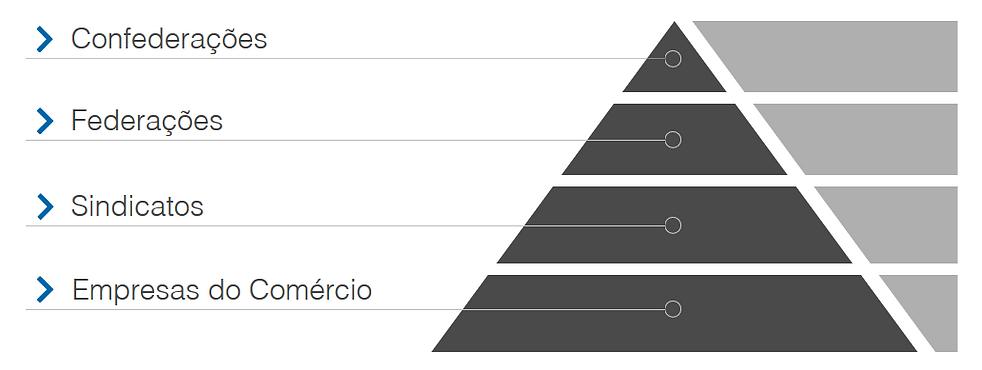 Pirâmide Sindical, Sistema Sindical Brasileiro