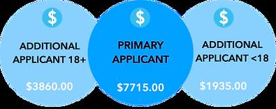 Partner Visa Astralia Application Charges
