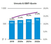 Projekt-Details_Tanzsport_1_Umsatz&EBIT.