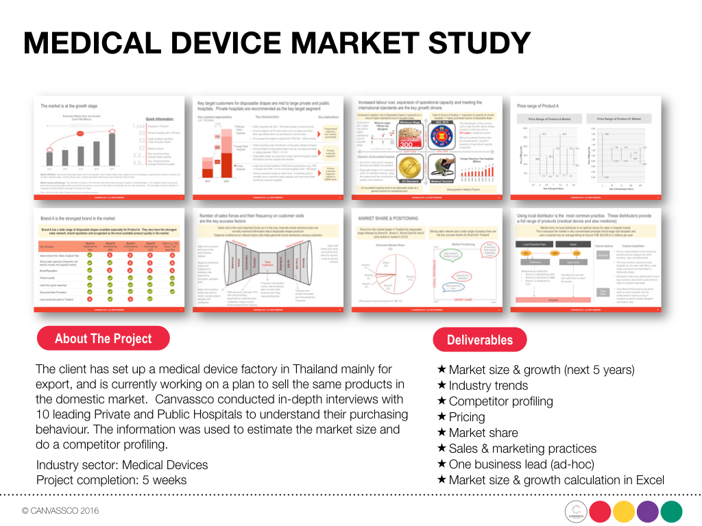 Medical Device Market Study