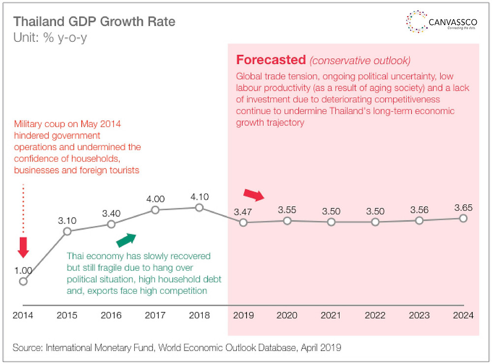 Thailand GDP Growth Rate by Canvassco