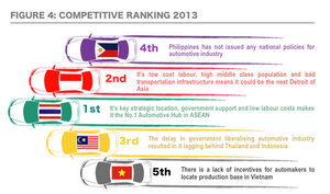 ASEAN countries automotive competitive ranking