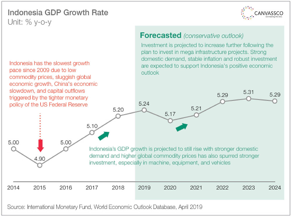 Indonesia GDP Growth Rate and its growth driver by Canvassco