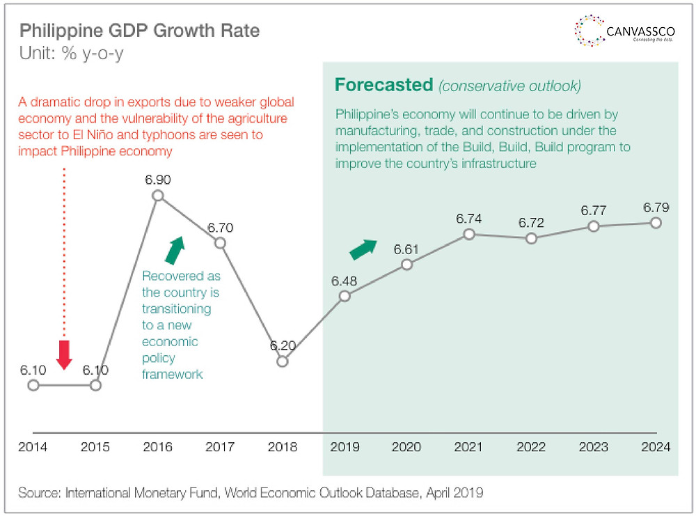 Canvassco created an Philippine economic summary and its growth drivers