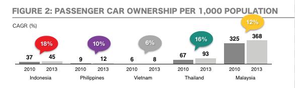 Passenger Car Ownership per 1,000 people