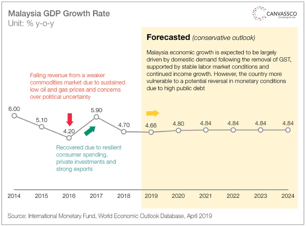 Canvassco created an Malaysia economic summary and its growth drivers