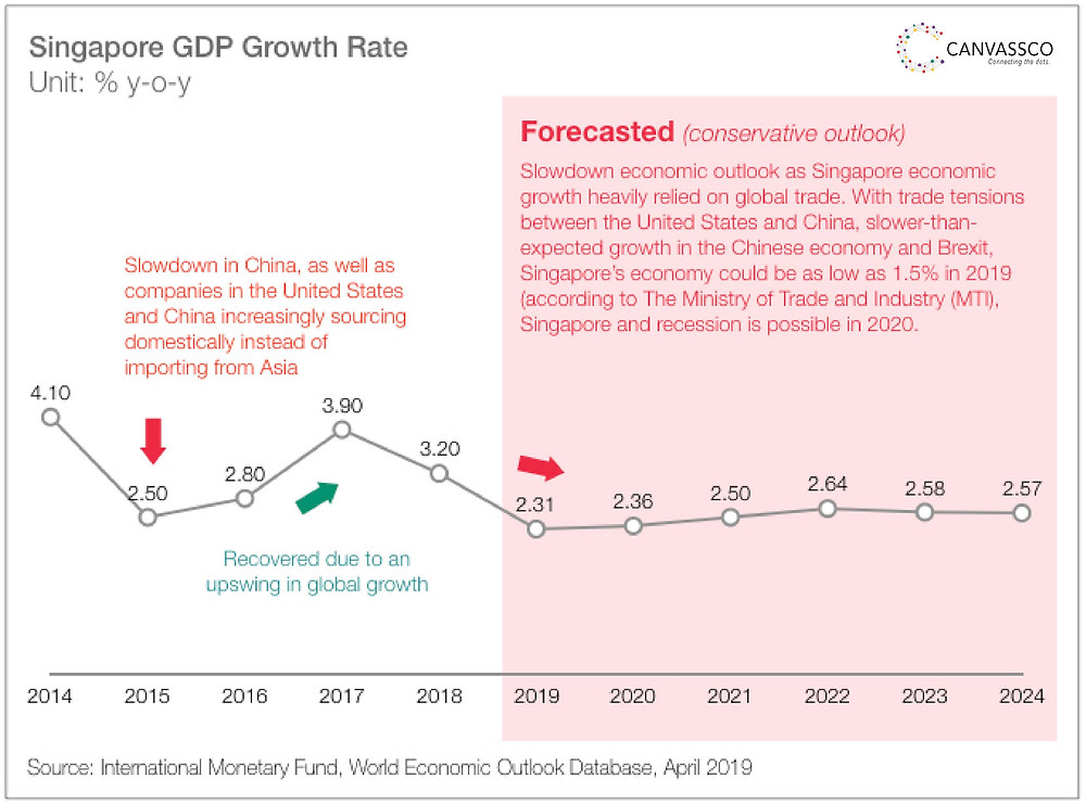 Canvassco created an Singapore economic summary and its growth drivers