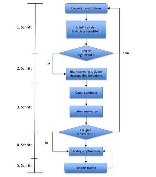 Die 5 Schritte zum erschaffen eines stabilen Trading Systems