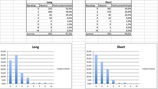 Markttechnik und Statistik