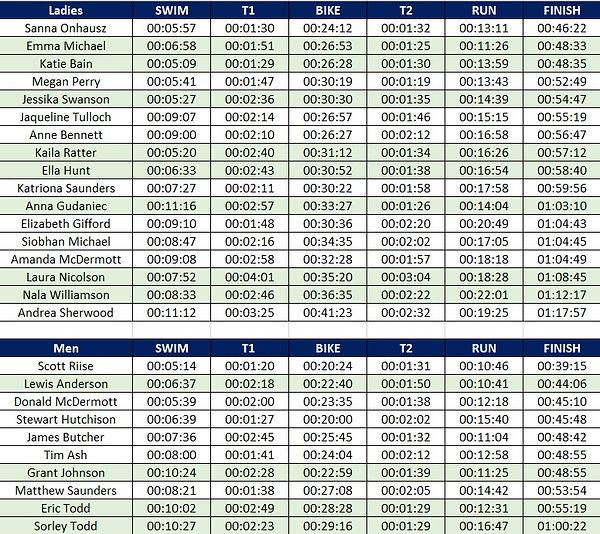 Novice Tri 2021 Results.jpg