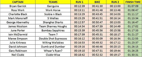 Jake Porter Team Results 2019_edited.jpg