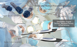 Surgical Tools | Surgical Systems