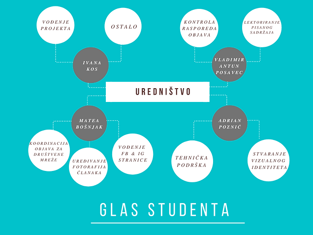GLAS STUDENTA - uredništvo.png