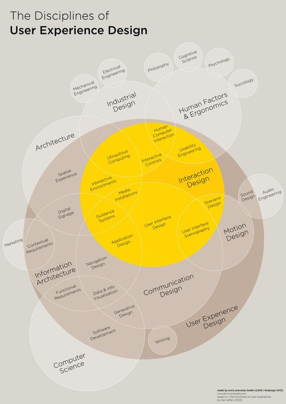 https://www.fastcodesign.com/1671735/infographic-the-intricate-anatomy-of-ux-design