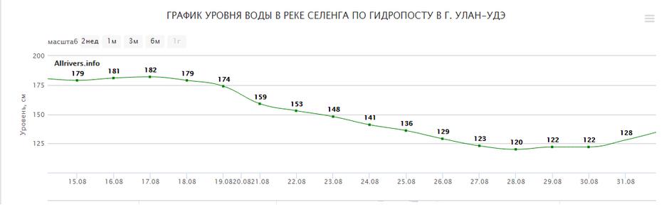 Мониторинг и прогнозирование рисков наводнения на реке Селенга с 15.08 по 31.08 2020г.