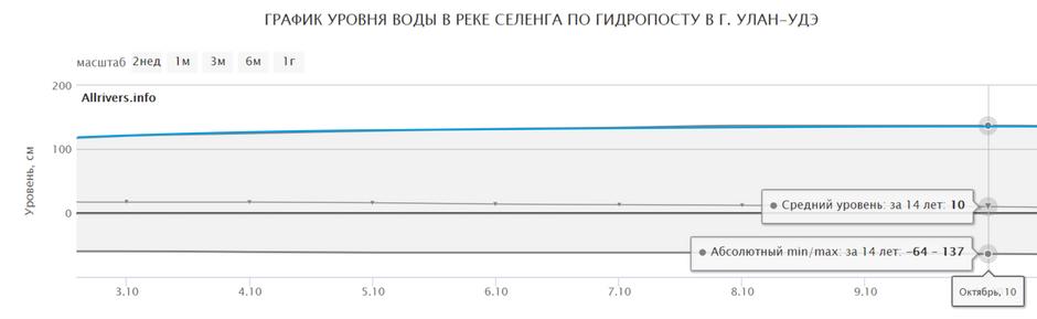 Мониторинг и прогнозирование рисков наводнения на реке Селенга с 4 по 10 октября 2020г.