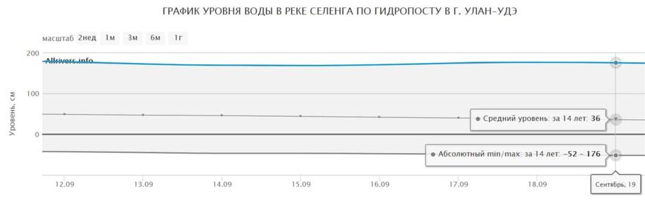 Мониторинг и прогнозирование рисков наводнения на реке Селенга с 12 по 19 сентября 2020г.
