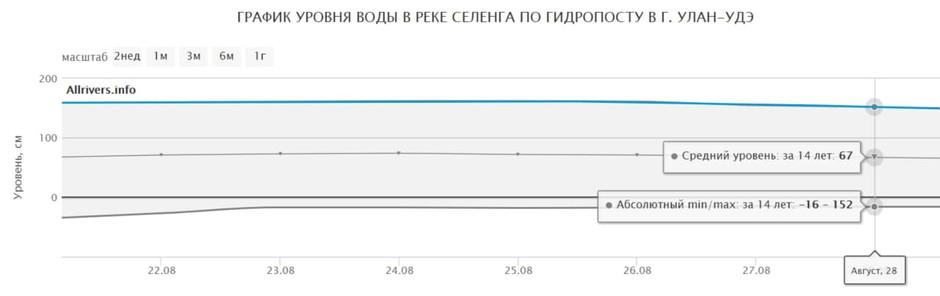 Мониторинг и прогнозирование рисков наводнения на реке Селенга с 22 по 28 августа 2020г.