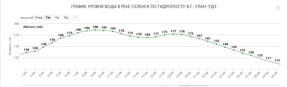 Мониторинг и прогнозирование рисков наводнения на реке Селенга с 01.09 по 30.09 2020г.