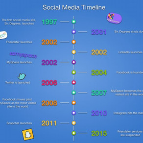 History Of Social Media [Updated 2020]