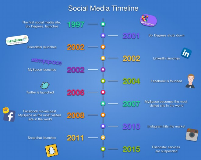Social media from 1997 to 2014
