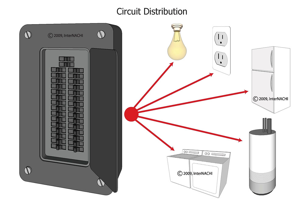 Circuit distribution