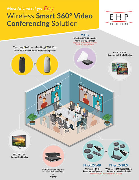 Wireless-Smart-360-Video-Conferencing-So