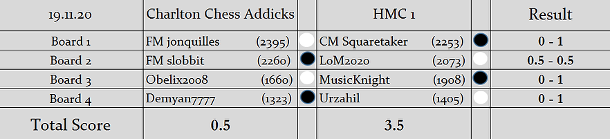 CCA v H1 Results (S2).png