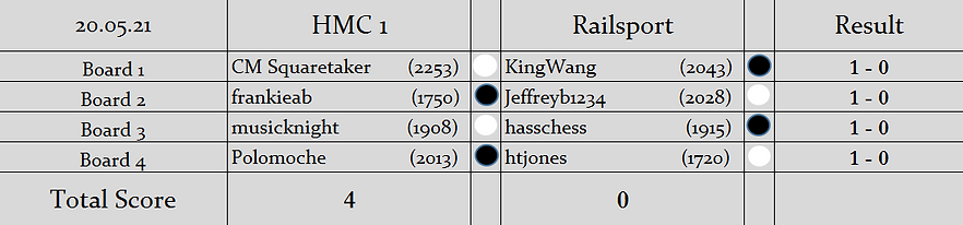 H1 v RS (2nd LOM Knockout Cup) Results.P