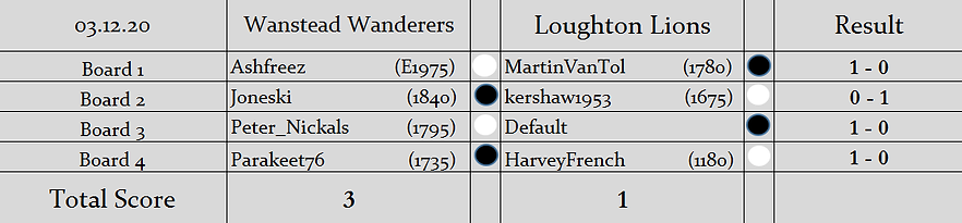 WW v LL Results (S2).png