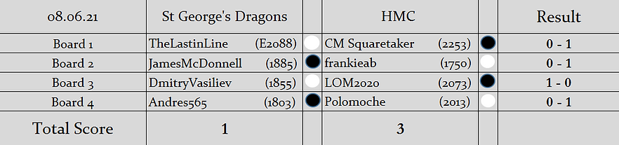 SGD v H1 (2nd LOM KO Cup) Results.PNG