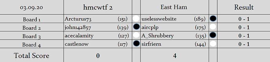 H2 v EH Results (Knockout).png