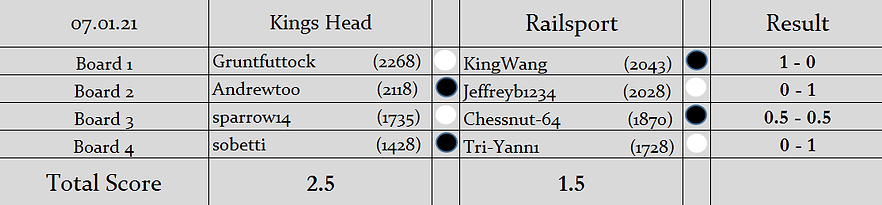 KH v RS Results (S2).png