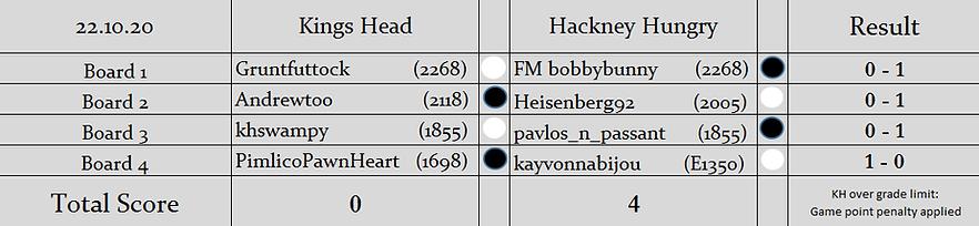 KH v HH Results.png