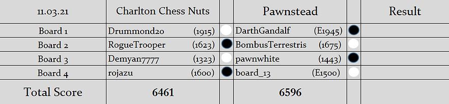 CCN v P Pairings (S2).PNG