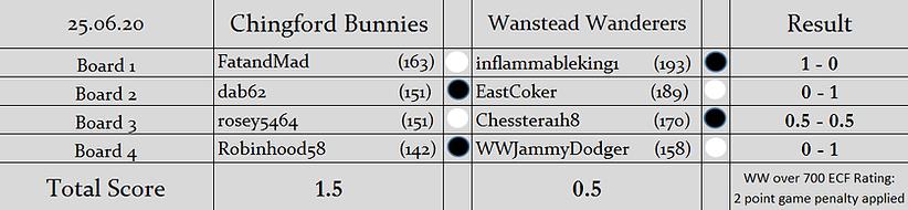 CB v WW Result.png