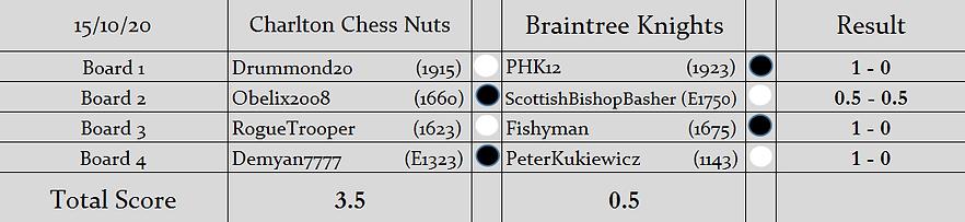 CCN v BK Results.png