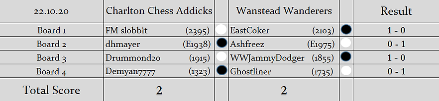 CCA v WW Results.png